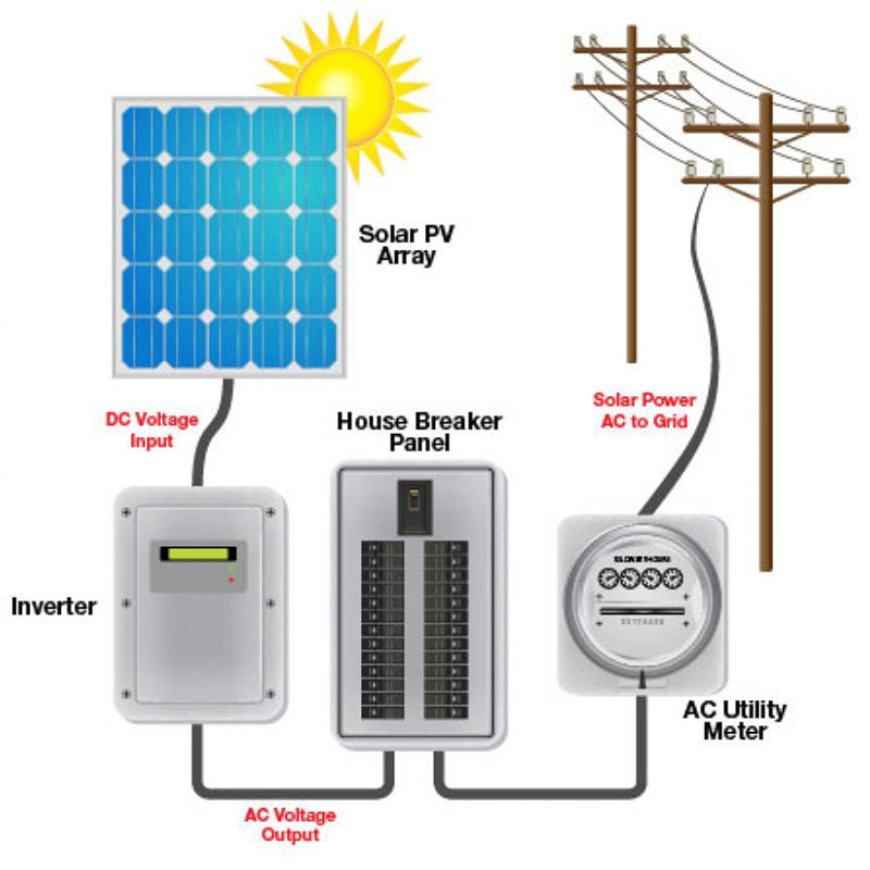 On-grid or grid-tied solar power system